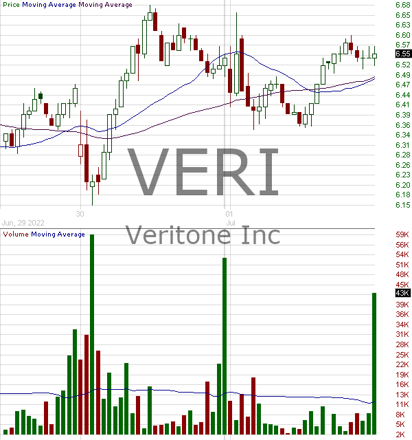 VERI - Veritone Inc. 15 minute intraday candlestick chart with less than 1 minute delay