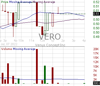 VERO - Venus Concept Inc. 15 minute intraday candlestick chart with less than 1 minute delay