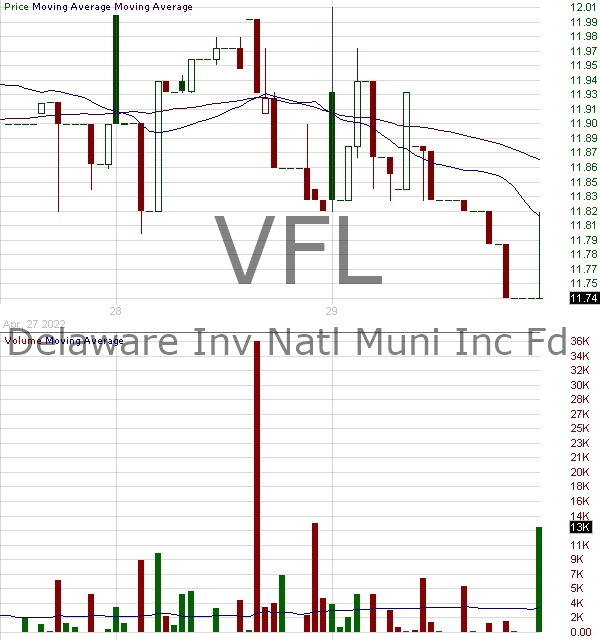VFL - Delaware Investments National Municipal Income Fund 15 minute intraday candlestick chart with less than 1 minute delay
