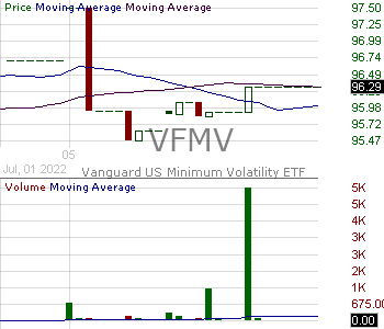 VFMV - Vanguard U.S. Minimum Volatility ETF 15 minute intraday candlestick chart with less than 1 minute delay