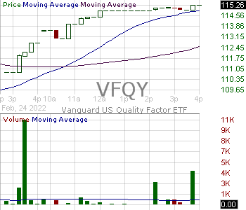 VFQY - Vanguard U.S. Quality Factor ETF 15 minute intraday candlestick chart with less than 1 minute delay