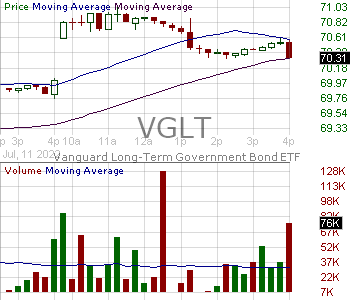 VGLT - Vanguard Long-Treasury ETF 15 minute intraday candlestick chart with less than 1 minute delay