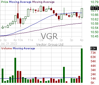 VGR - Vector Group Ltd. 15 minute intraday candlestick chart with less than 1 minute delay