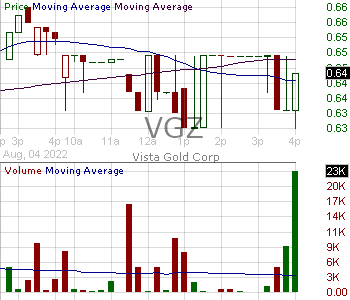 VGZ - Vista Gold Corp 15 minute intraday candlestick chart with less than 1 minute delay