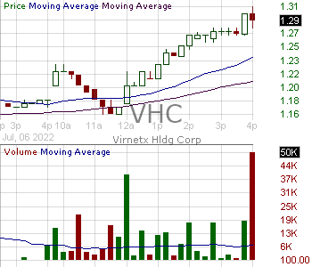 VHC - VirnetX Holding Corp 15 minute intraday candlestick chart with less than 1 minute delay