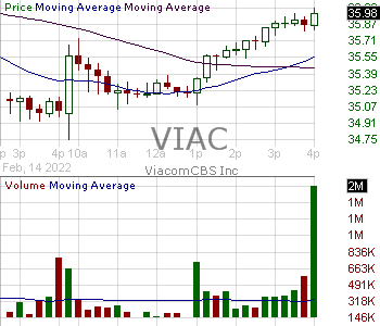 VIAC - ViacomCBS Inc. - Class B 15 minute intraday candlestick chart with less than 1 minute delay