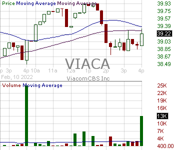 VIACA - ViacomCBS Inc. 15 minute intraday candlestick chart with less than 1 minute delay