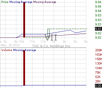 VII - 7GC Co. Holdings Inc. 15 minute intraday candlestick chart with less than 1 minute delay