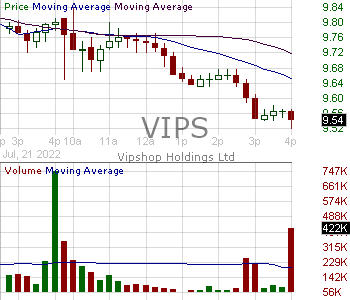 VIPS - Vipshop Holdings Limited American Depositary Shares each representing two ordinary shares 15 minute intraday candlestick chart with less than 1 minute delay
