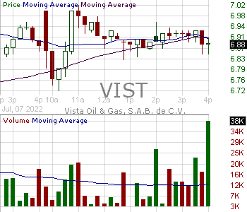 VIST - Vista Oil Gas S.A.B. de C.V. American Depositary Shares each representing one series A share with 15 minute intraday candlestick chart with less than 1 minute delay