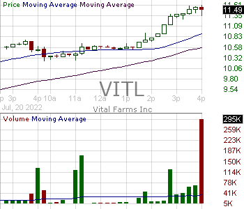 VITL - Vital Farms Inc. 15 minute intraday candlestick chart with less than 1 minute delay