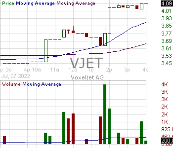 VJET - voxeljet AG - ADR 15 minute intraday candlestick chart with less than 1 minute delay