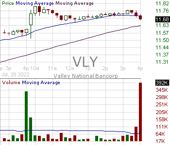 VLY - Valley National Bancorp 15 minute intraday candlestick chart with less than 1 minute delay