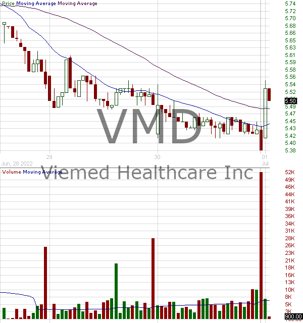 VMD - Viemed Healthcare Inc. 15 minute intraday candlestick chart with less than 1 minute delay