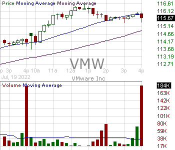 VMW - Vmware Inc. Class A 15 minute intraday candlestick chart with less than 1 minute delay