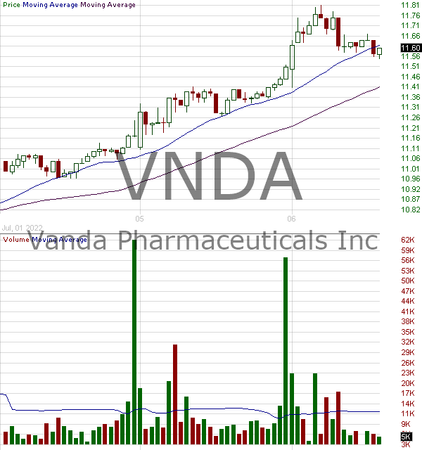 VNDA - Vanda Pharmaceuticals Inc. 15 minute intraday candlestick chart with less than 1 minute delay