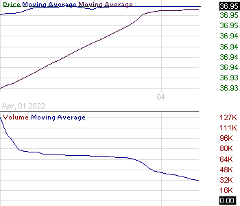VNE - Veoneer Inc.  15 minute intraday candlestick chart with less than 1 minute delay
