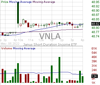 VNLA - Janus Henderson Short Duration Income ETF 15 minute intraday candlestick chart with less than 1 minute delay