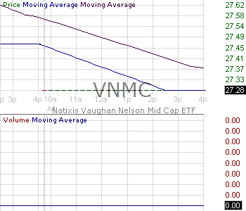 VNMC - Natixis Vaughan Nelson Mid Cap ETF 15 minute intraday candlestick chart with less than 1 minute delay