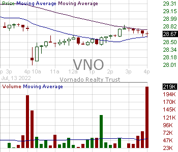 VNO - Vornado Realty Trust 15 minute intraday candlestick chart with less than 1 minute delay