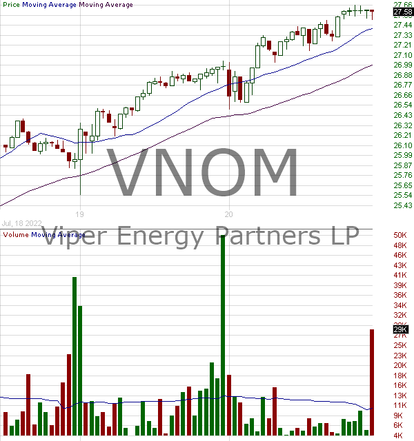 VNOM - Viper Energy Partners LP Unit 15 minute intraday candlestick chart with less than 1 minute delay