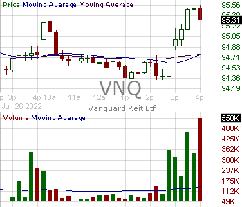 VNQ - Vanguard Real Estate ETF 15 minute intraday candlestick chart with less than 1 minute delay