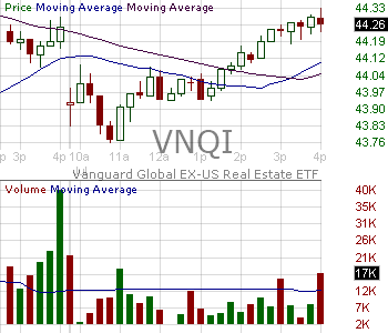 VNQI - Vanguard Global ex-U.S. Real Estate ETF 15 minute intraday candlestick chart with less than 1 minute delay