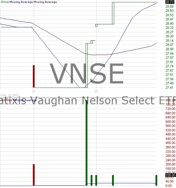 VNSE - Natixis Vaughan Nelson Select ETF 15 minute intraday candlestick chart with less than 1 minute delay