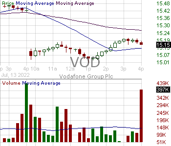 VOD - Vodafone Group Plc - ADR each representing ten Ordinary Shares 15 minute intraday candlestick chart with less than 1 minute delay