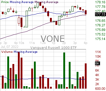 VONE - Vanguard Russell 1000 ETF 15 minute intraday candlestick chart with less than 1 minute delay