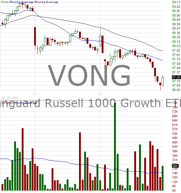 VONG - Vanguard Russell 1000 Growth ETF 15 minute intraday candlestick chart with less than 1 minute delay