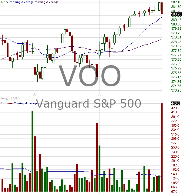VOO - Vanguard SP 500 ETF 15 minute intraday candlestick chart with less than 1 minute delay
