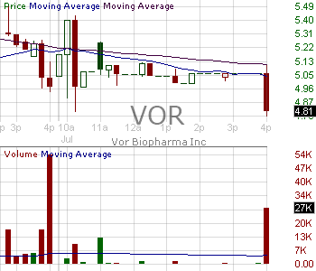 VOR - Vor Biopharma Inc. 15 minute intraday candlestick chart with less than 1 minute delay