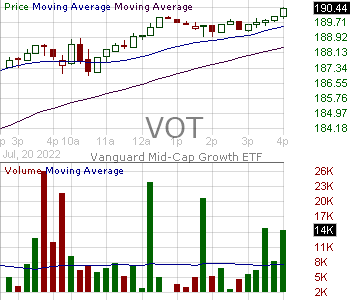 VOT - Vanguard Mid-Cap Growth ETF 15 minute intraday candlestick chart with less than 1 minute delay
