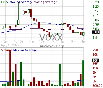 VOXX - VOXX International Corporation 15 minute intraday candlestick chart with less than 1 minute delay