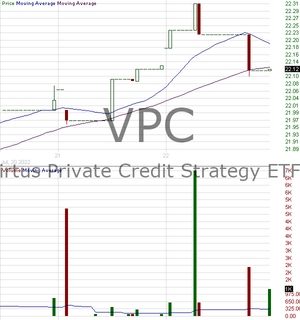 VPC - Virtus Private Credit Strategy ETF 15 minute intraday candlestick chart with less than 1 minute delay