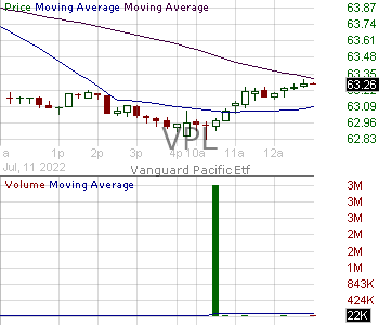 VPL - Vanguard FTSE Pacific ETF 15 minute intraday candlestick chart with less than 1 minute delay