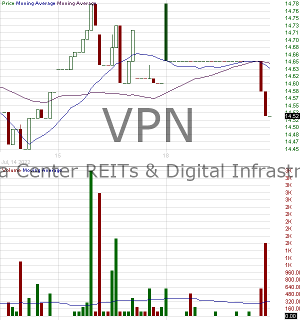 VPN - Global X Data Center REITs Digital Infrastructure ETF 15 minute intraday candlestick chart with less than 1 minute delay