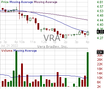 VRA - Vera Bradley Inc. 15 minute intraday candlestick chart with less than 1 minute delay