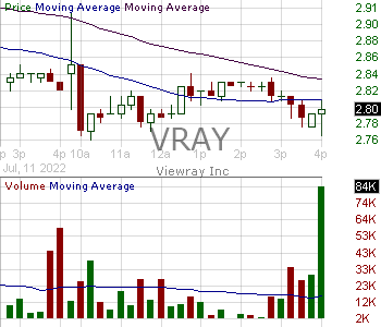 VRAY - ViewRay Inc. 15 minute intraday candlestick chart with less than 1 minute delay