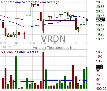 VRDN - Viridian Therapeutics Inc. 15 minute intraday candlestick chart with less than 1 minute delay
