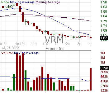 VRM - Vroom Inc. 15 minute intraday candlestick chart with less than 1 minute delay