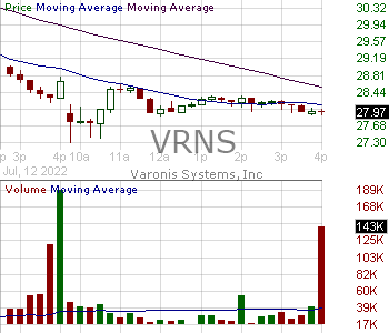 VRNS - Varonis Systems Inc. 15 minute intraday candlestick chart with less than 1 minute delay