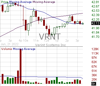 VRNT - Verint Systems Inc. 15 minute intraday candlestick chart with less than 1 minute delay
