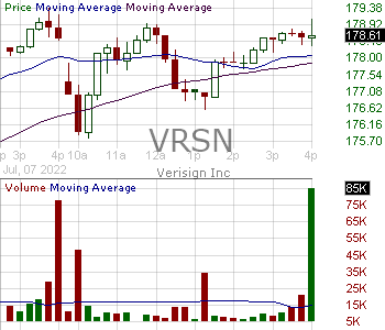 VRSN - VeriSign Inc. 15 minute intraday candlestick chart with less than 1 minute delay