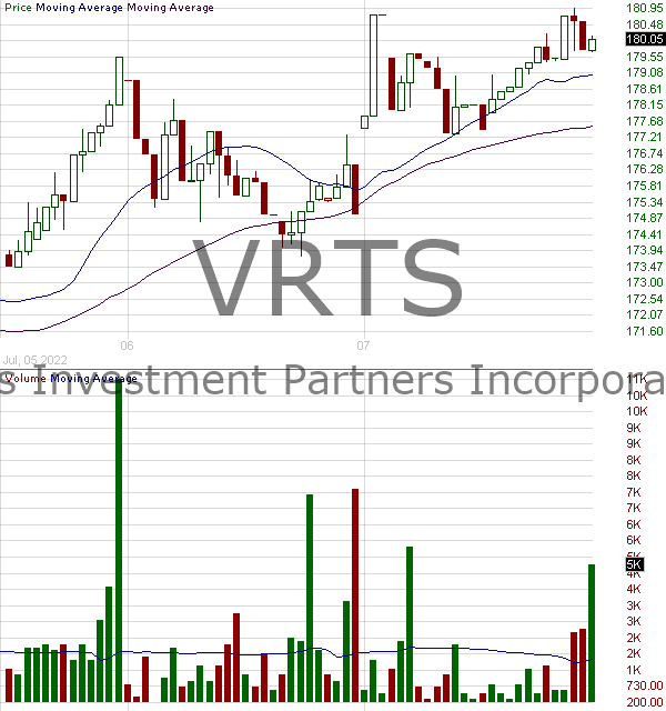 VRTS - Virtus Investment Partners Inc. 15 minute intraday candlestick chart with less than 1 minute delay