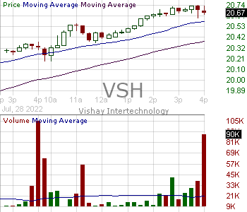 VSH - Vishay Intertechnology Inc. 15 minute intraday candlestick chart with less than 1 minute delay