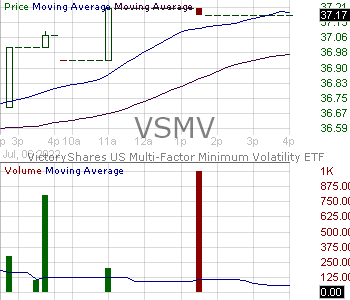 VSMV - VictoryShares US Multi-Factor Minimum Volatility ETF 15 minute intraday candlestick chart with less than 1 minute delay