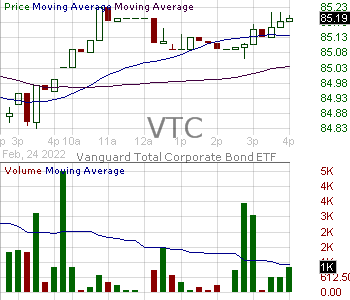 VTC - Vanguard Total Corporate Bond ETF 15 minute intraday candlestick chart with less than 1 minute delay