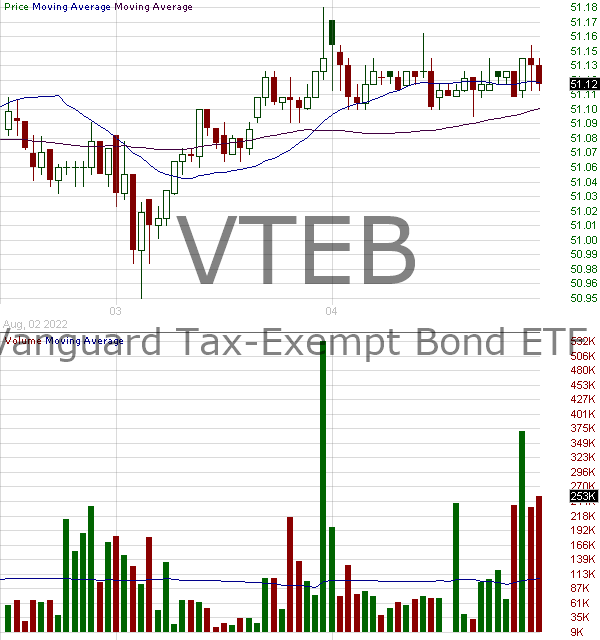 VTEB - Vanguard Tax-Exempt Bond ETF 15 minute intraday candlestick chart with less than 1 minute delay